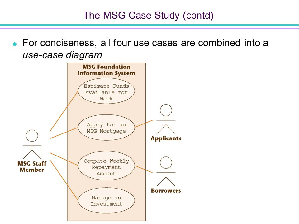 The MSG Case Study (contd)  For conciseness, all four use cases are combined into a use-case diagram Figure 10.7 Figure 10.4