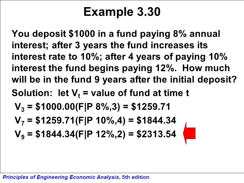 Principles of Engineering Economic Analysis, 5th edition Example 3.30 You deposit $1000 in a fund paying 8% annual interest; after 3 years the fund in