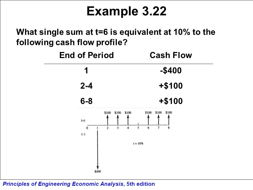 Principles of Engineering Economic Analysis, 5th edition Example 3.22 What single sum at t=6 is equivalent at 10% to the following cash flow profile?