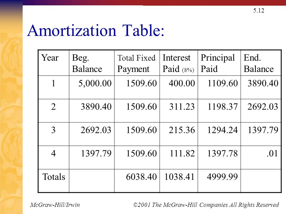 McGraw-Hill/Irwin ©2001 The McGraw-Hill Companies All Rights Reserved 5.12 Amortization Table: YearBeg.