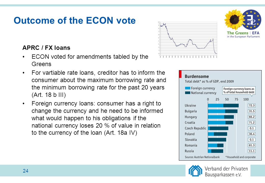 Outcome of the ECON vote APRC / FX loans ECON voted for amendments tabled by the Greens For vartiable rate loans, creditor has to inform the consumer