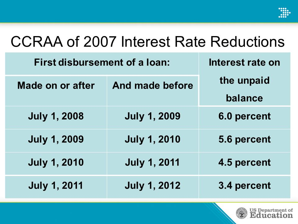 CCRAA of 2007 Interest Rate Reductions First disbursement of a loan: Interest rate on the unpaid balance Made on or afterAnd made before July 1, 2008J