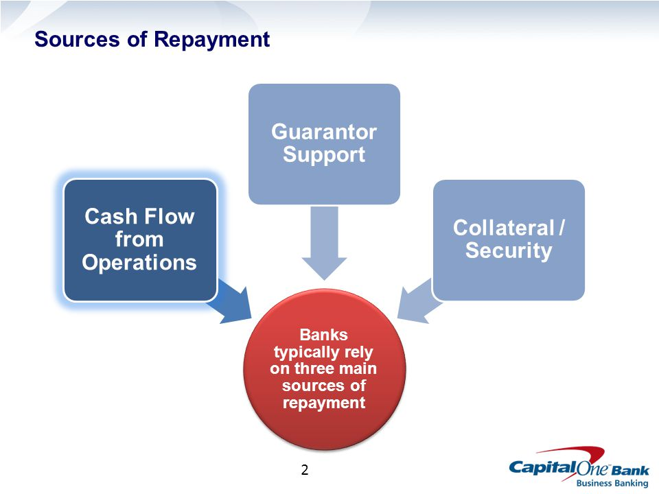 2 Sources of Repayment Banks typically rely on three main sources of repayment Cash Flow from Operations Guarantor Support Collateral / Security