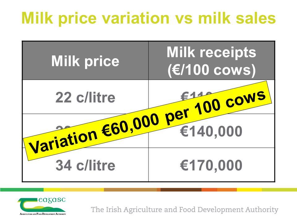 Milk price variation vs milk sales Milk price Milk receipts (€/100 cows) 22 c/litre€110,000 28 c/litre€140,000 34 c/litre€170,000 Variation €60,000 per 100 cows
