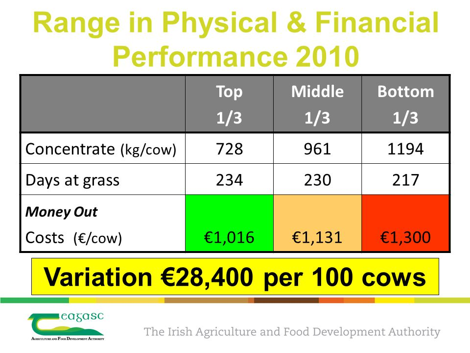 Range in Physical & Financial Performance 2010 Top 1/3 Middle 1/3 Bottom 1/3 Concentrate (kg/cow) 728961 1194 Days at grass234230 217 Money Out Costs (€/cow) €1,016€1,131€1,300 Variation €28,400 per 100 cows