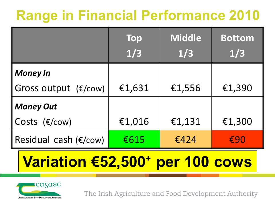 Range in Financial Performance 2010 Top 1/3 Middle 1/3 Bottom 1/3 Money In Gross output (€/cow) €1,631€1,556 €1,390 Money Out Costs (€/cow) €1,016€1,131€1,300 Residual cash (€/cow) €615€424€90 Variation €52,500 + per 100 cows