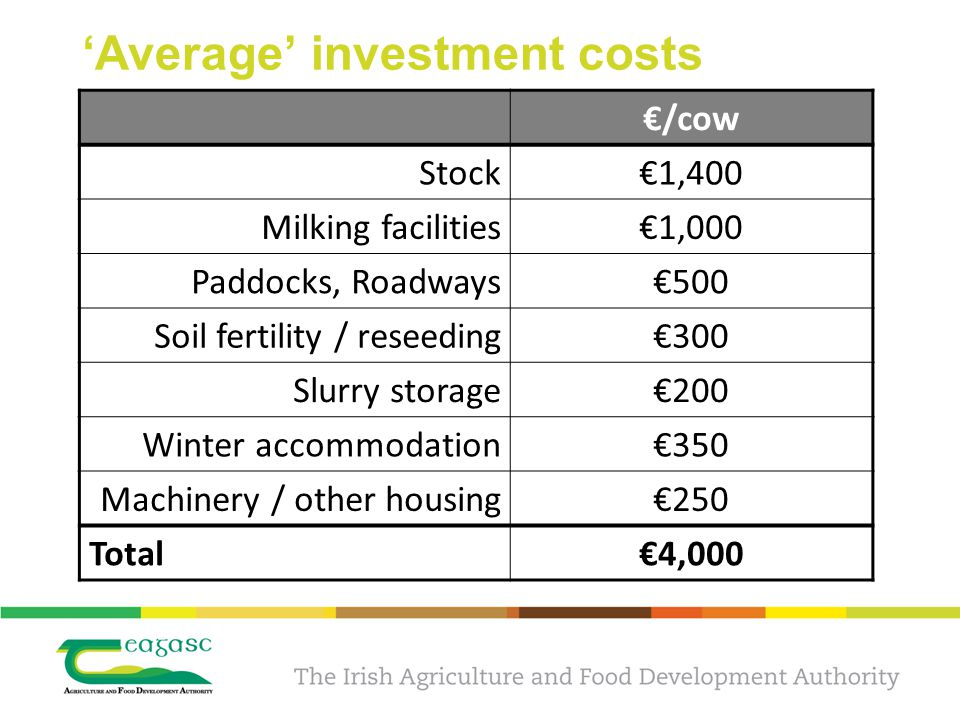 'Average' investment costs €/cow Stock€1,400 Milking facilities€1,000 Paddocks, Roadways€500 Soil fertility / reseeding€300 Slurry storage€200 Winter accommodation€350 Machinery / other housing€250 Total€4,000