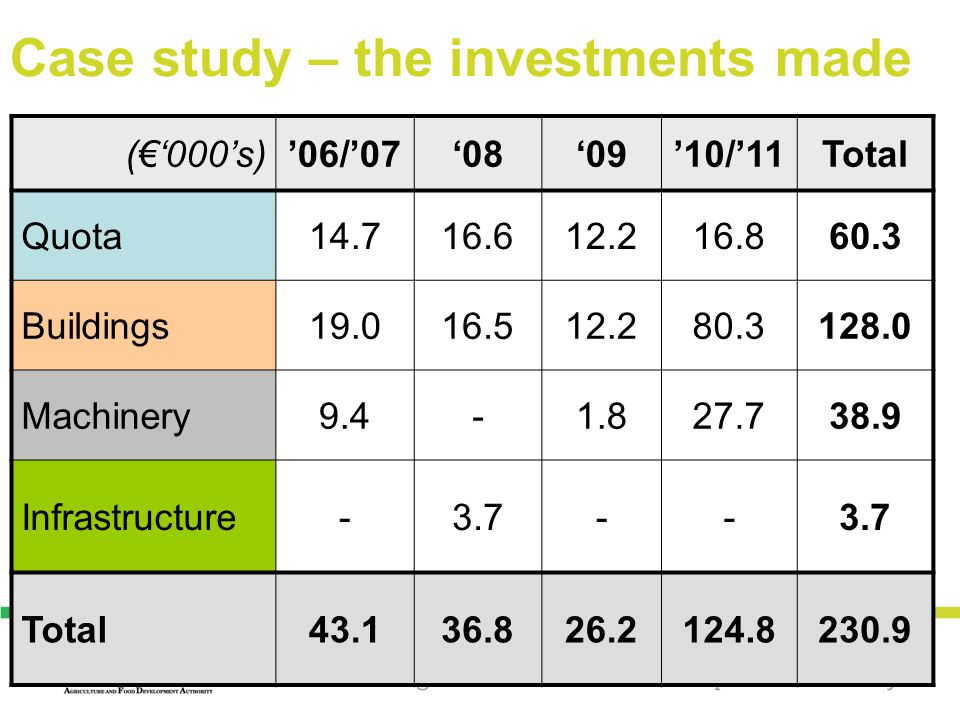 Case study – the investments made (€'000's)'06/'07'08'09'10/'11Total Quota14.716.612.216.860.3 Buildings19.016.512.280.3128.0 Machinery9.4-1.827.738.9 Infrastructure-3.7-- Total43.136.826.2124.8230.9
