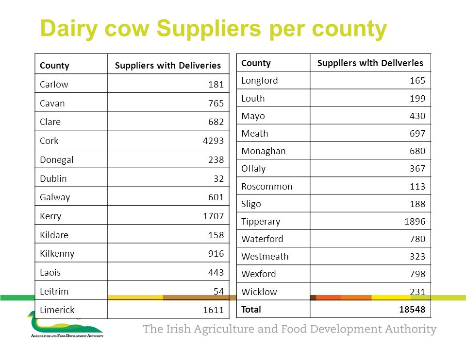 Dairy cow Suppliers per county CountySuppliers with Deliveries Carlow181 Cavan765 Clare682 Cork4293 Donegal238 Dublin32 Galway601 Kerry1707 Kildare158 Kilkenny916 Laois443 Leitrim54 Limerick1611 CountySuppliers with Deliveries Longford165 Louth199 Mayo430 Meath697 Monaghan680 Offaly367 Roscommon113 Sligo188 Tipperary1896 Waterford780 Westmeath323 Wexford798 Wicklow231 Total18548