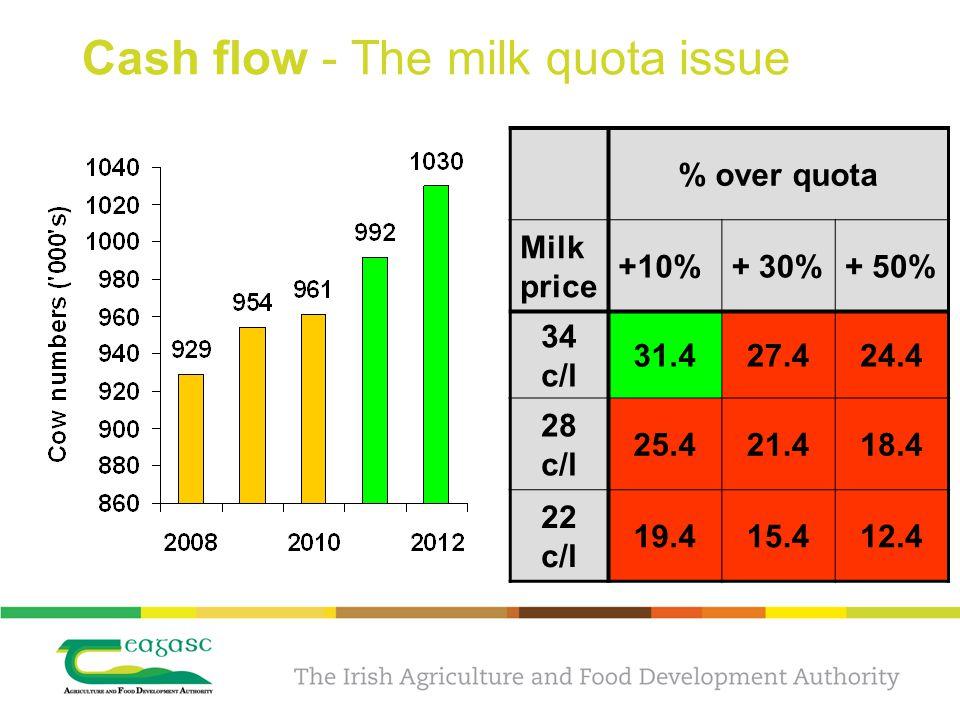 Cash flow - The milk quota issue % over quota Milk price +10%+ 30%+ 50% 34 c/l 31.427.424.4 28 c/l 25.421.418.4 22 c/l 19.415.412.4