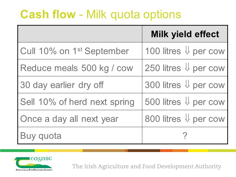 Cash flow - Milk quota options Milk yield effect Cull 10% on 1 st September 100 litres  per cow Reduce meals 500 kg / cow 250 litres  per cow 30 day earlier dry off 300 litres  per cow Sell 10% of herd next spring 500 litres  per cow Once a day all next year 800 litres  per cow Buy quota?