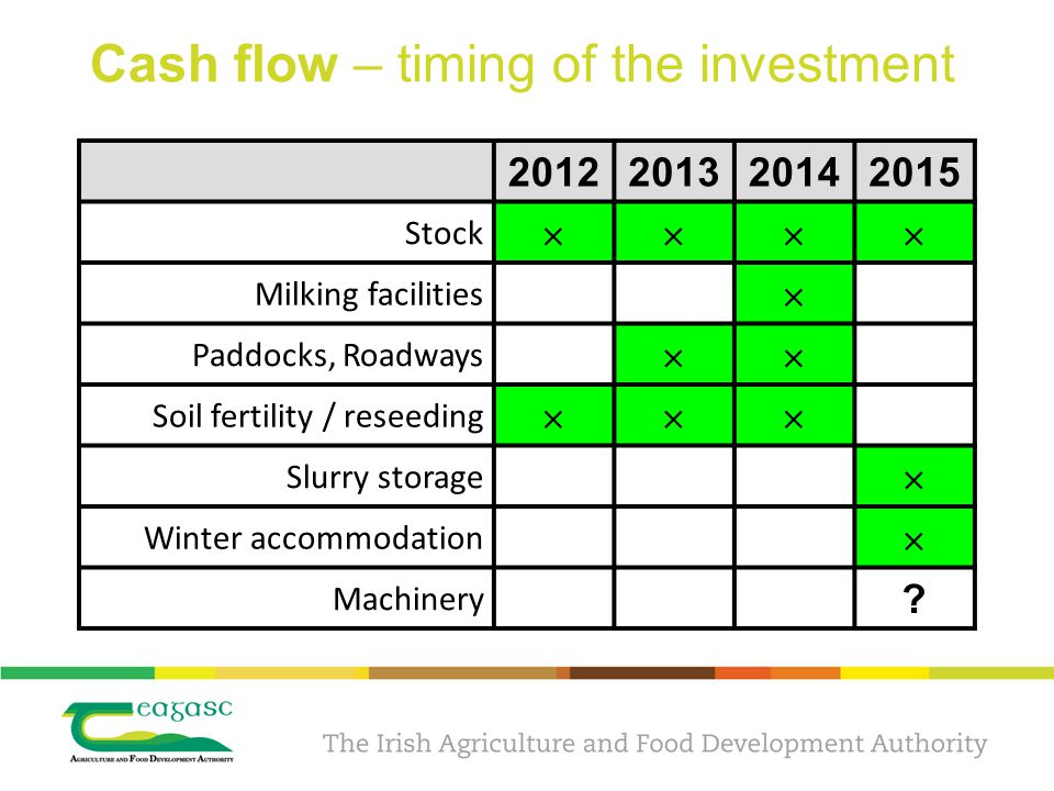 Cash flow – timing of the investment 2012201320142015 Stock  Milking facilities  Paddocks, Roadways  Soil fertility / reseeding  Slurry storage  Winter accommodation  Machinery ?