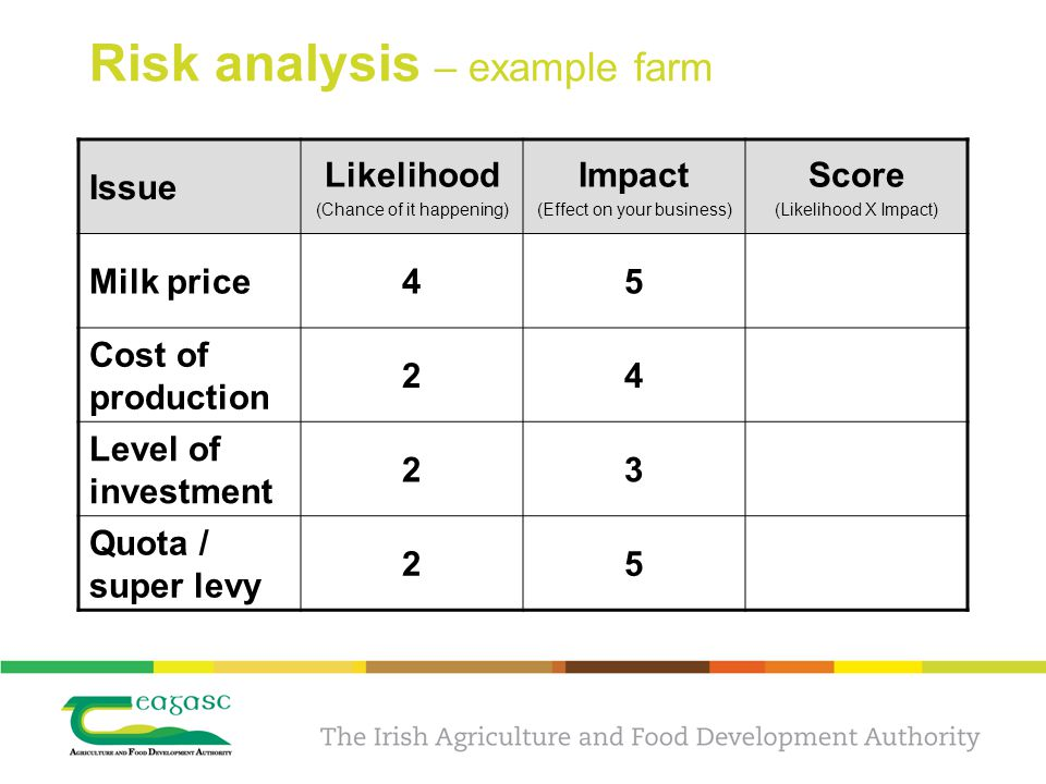 Risk analysis – example farm Issue Likelihood (Chance of it happening) Impact (Effect on your business) Score (Likelihood X Impact) Milk price45 Cost of production 24 Level of investment 23 Quota / super levy 25
