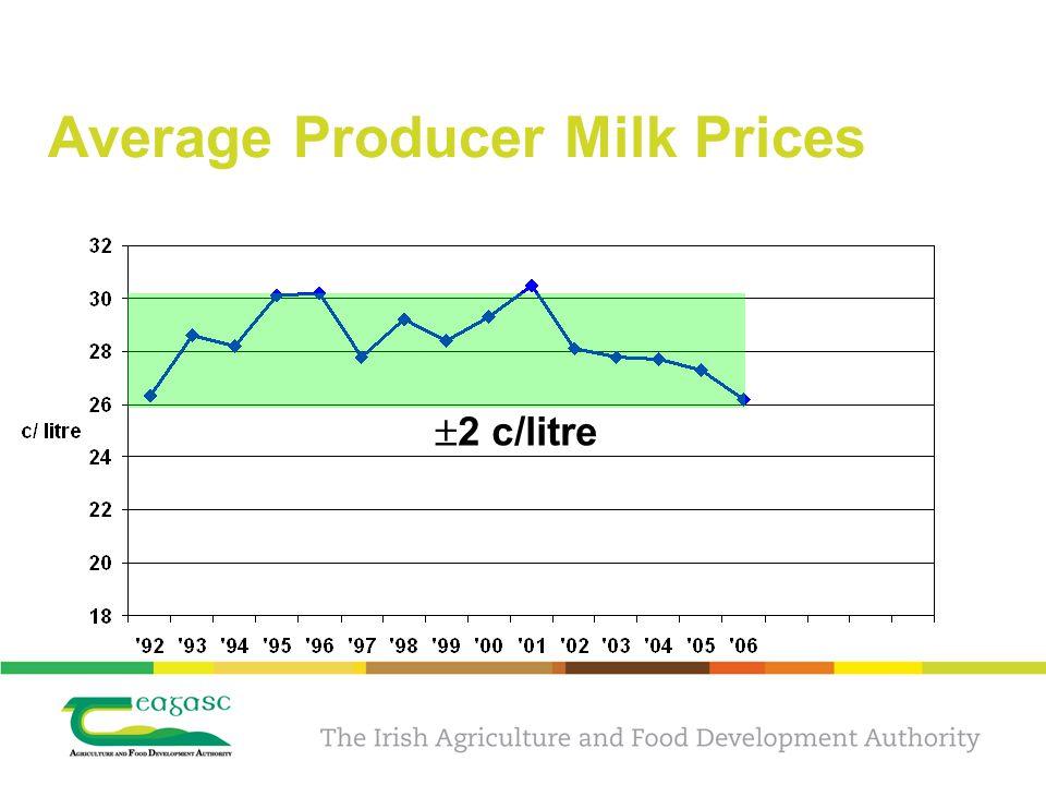 Average Producer Milk Prices  2 c/litre