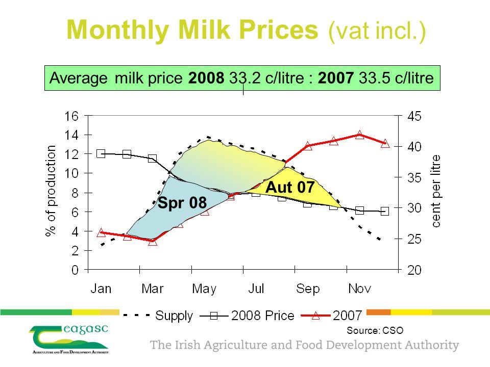 Source: CSO Average milk price 2008 33.2 c/litre : 2007 33.5 c/litre Aut 07 Spr 08
