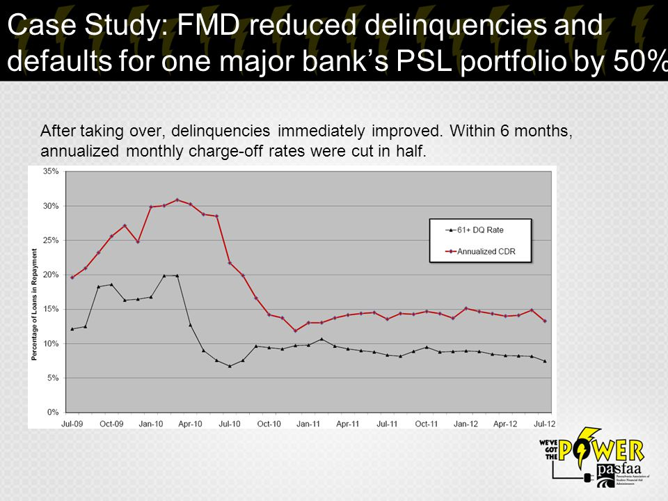 Case Study: FMD reduced delinquencies and defaults for one major bank's PSL portfolio by 50% After taking over, delinquencies immediately improved.
