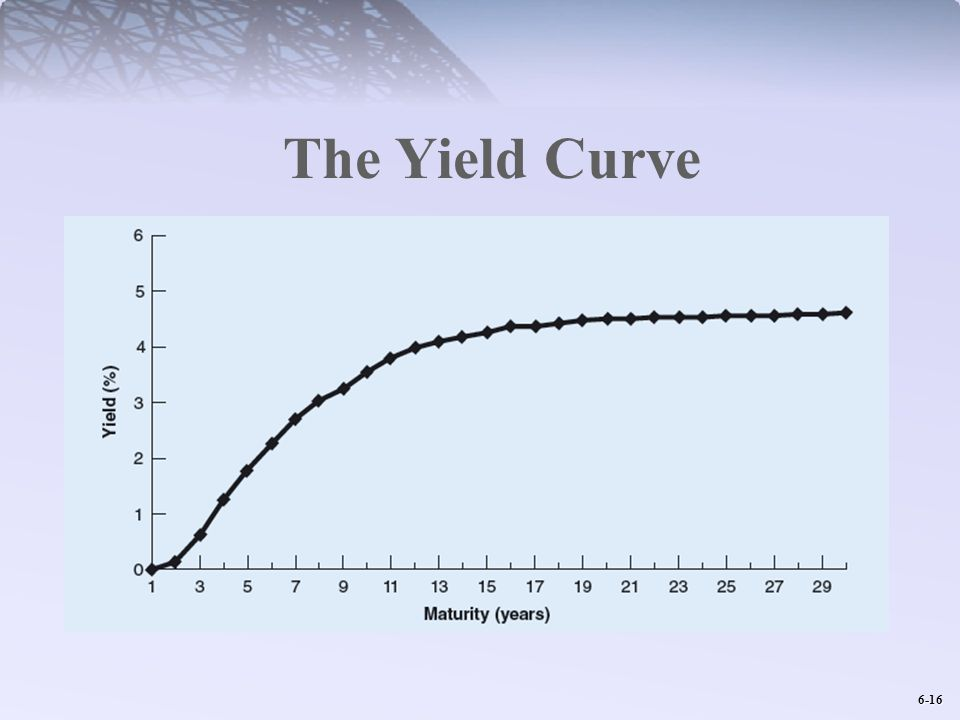 6-16 The Yield Curve