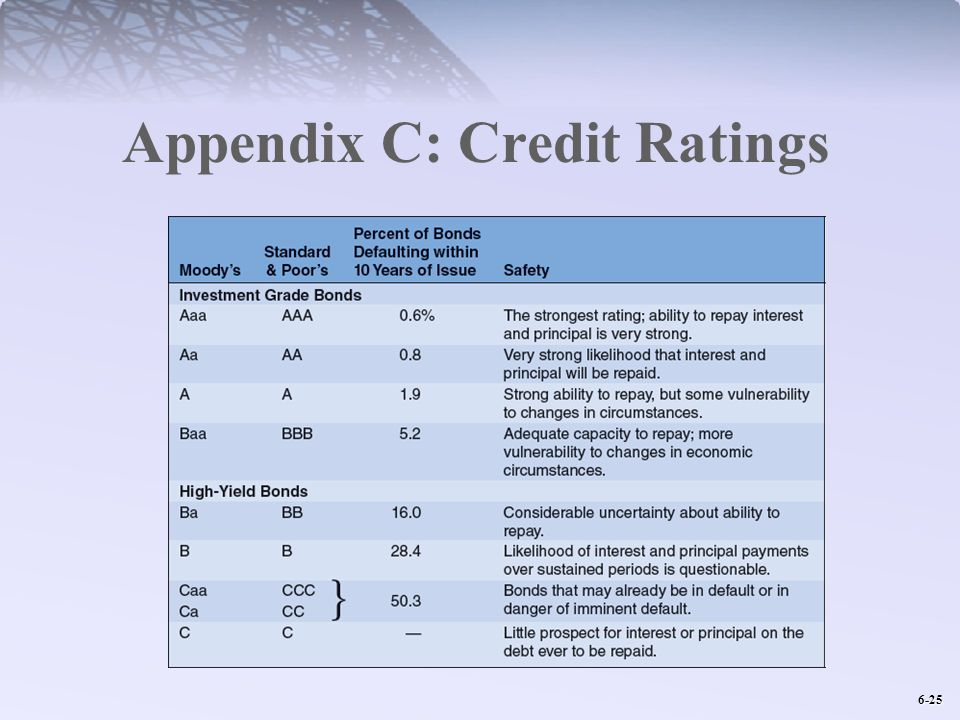 6-25 Appendix C: Credit Ratings