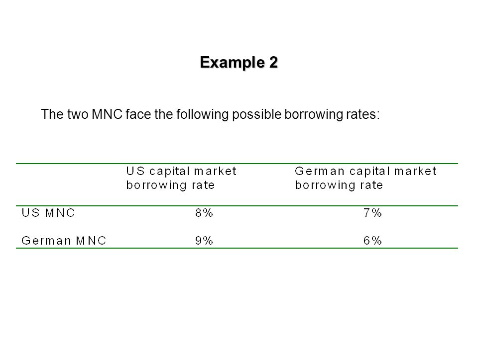 Example 2 A US MNC desires to finance a capital expenditure of its German subsidiary.
