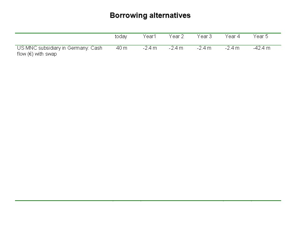 Example 2 The two MNC face the following possible borrowing rates: