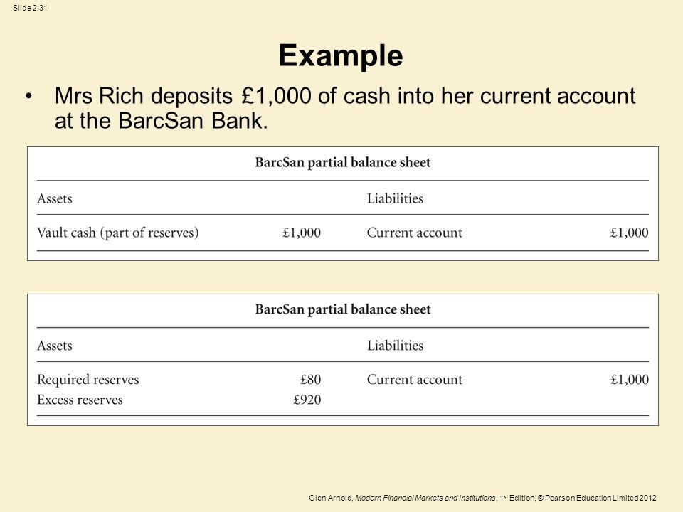 Glen Arnold, Modern Financial Markets and Institutions, 1 st Edition, © Pearson Education Limited 2012 Slide 2.31 Mrs Rich deposits £1,000 of cash into her current account at the BarcSan Bank.
