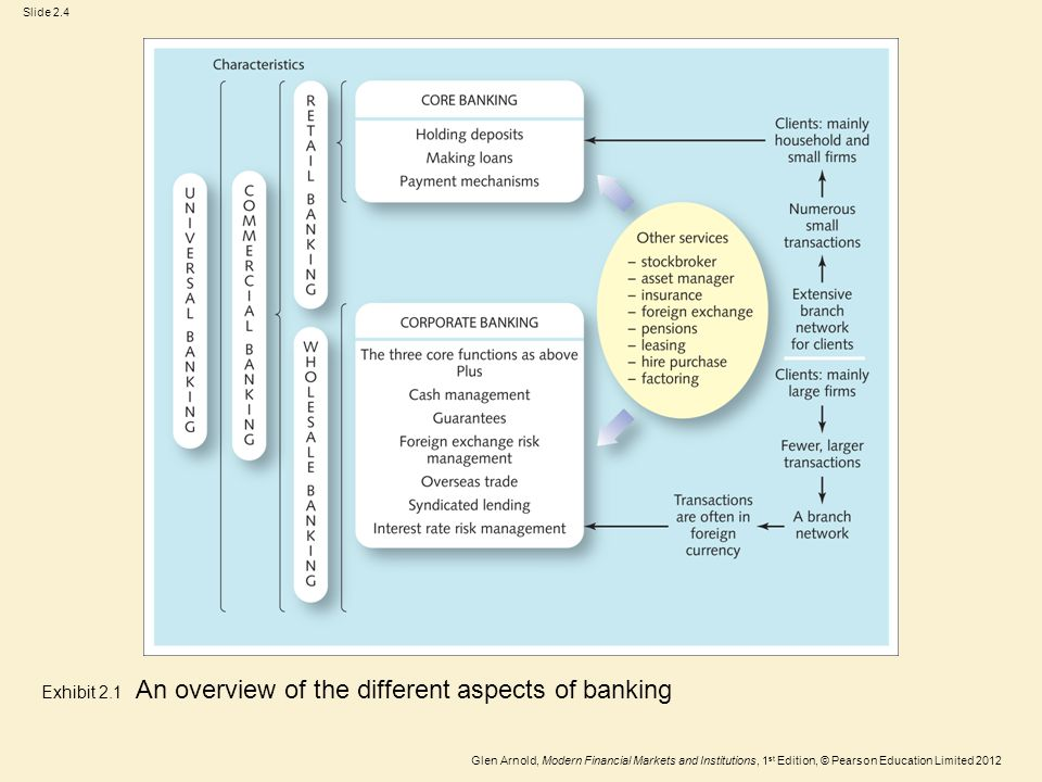 Glen Arnold, Modern Financial Markets and Institutions, 1 st Edition, © Pearson Education Limited 2012 Slide 2.4 Exhibit 2.1 An overview of the different aspects of banking