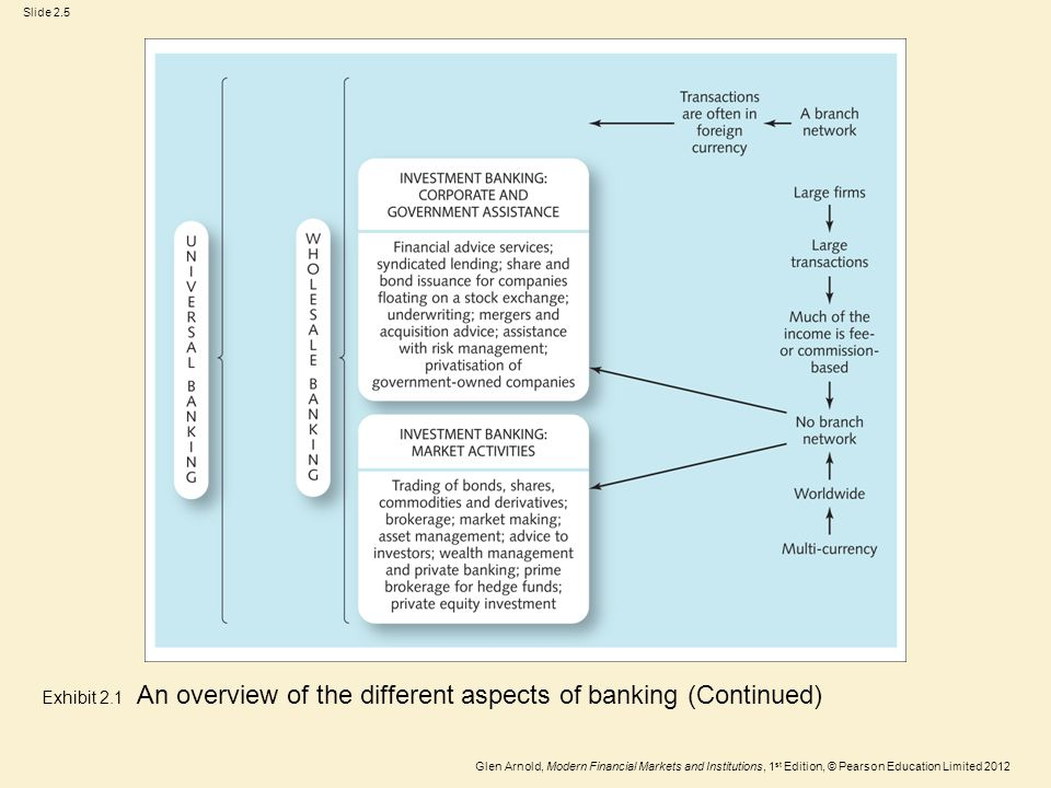 Glen Arnold, Modern Financial Markets and Institutions, 1 st Edition, © Pearson Education Limited 2012 Slide 2.5 Exhibit 2.1 An overview of the different aspects of banking (Continued)