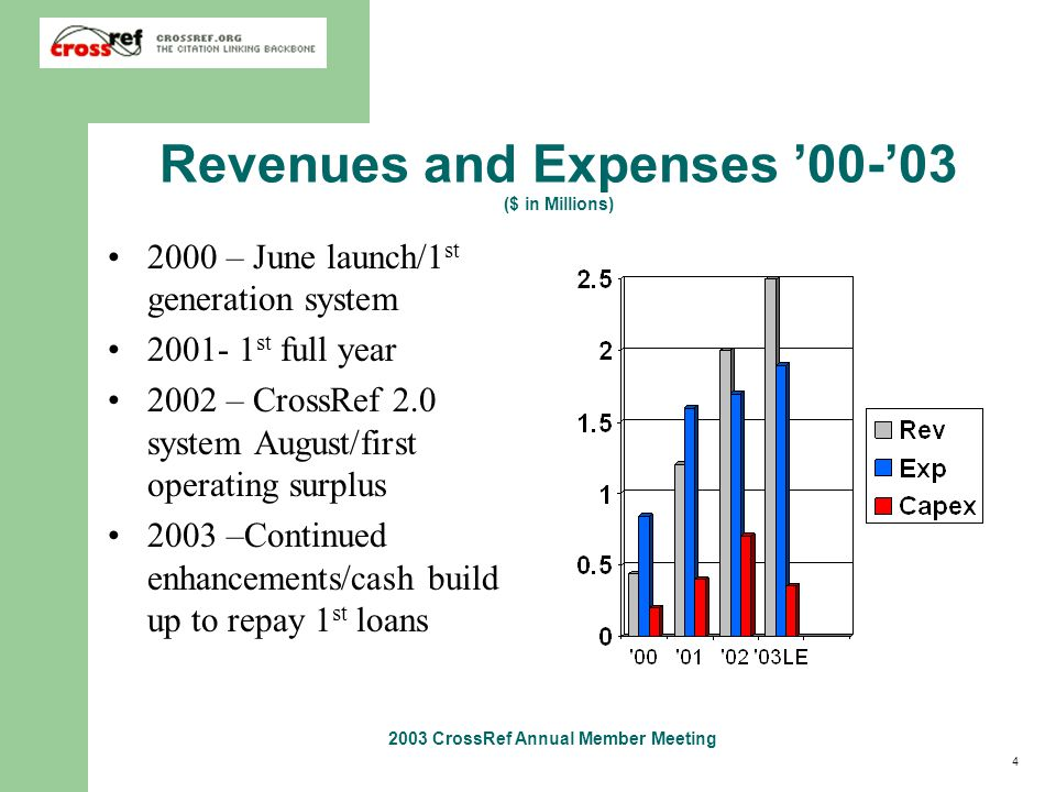 4 2003 CrossRef Annual Member Meeting Revenues and Expenses '00-'03 ($ in Millions) 2000 – June launch/1 st generation system 2001- 1 st full year 2002 – CrossRef 2.0 system August/first operating surplus 2003 –Continued enhancements/cash build up to repay 1 st loans