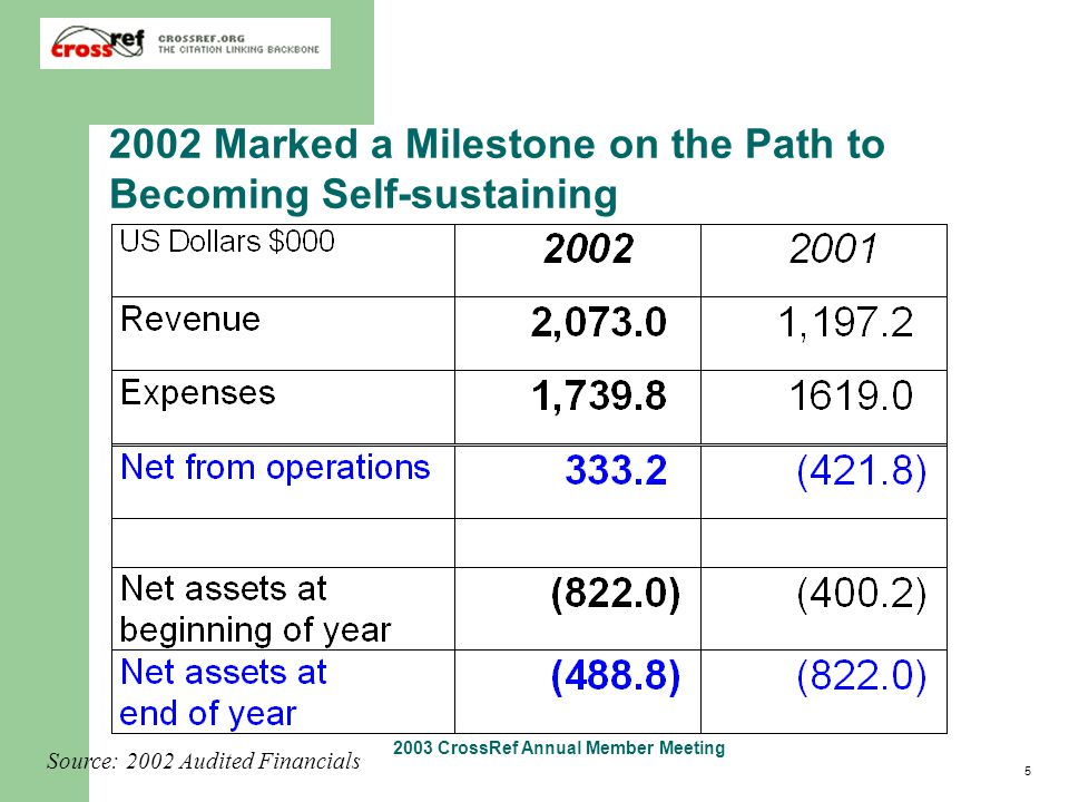 5 2003 CrossRef Annual Member Meeting 2002 Marked a Milestone on the Path to Becoming Self-sustaining Source: 2002 Audited Financials