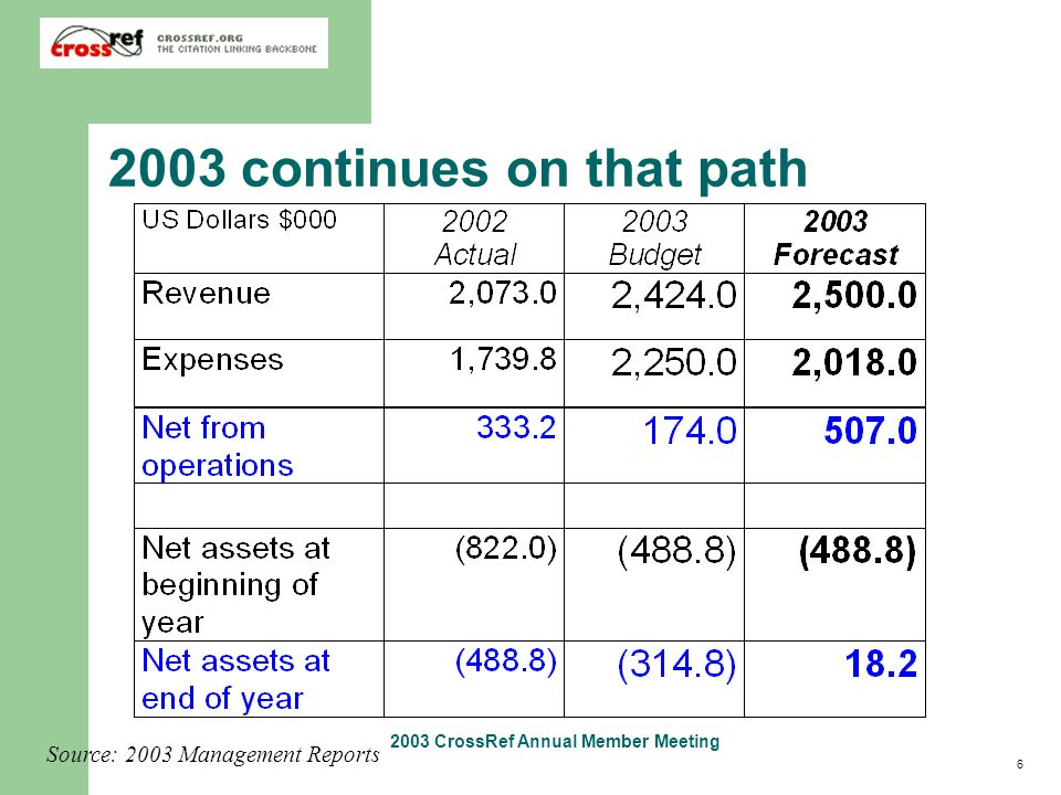 6 2003 CrossRef Annual Member Meeting 2003 continues on that path Source: 2003 Management Reports
