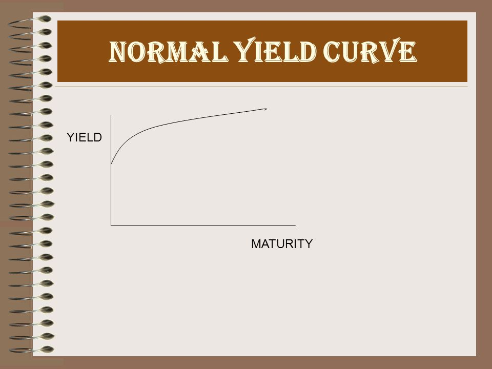 Term Structure Of Interest Rates It depicts the relationship between maturity and interest rates.