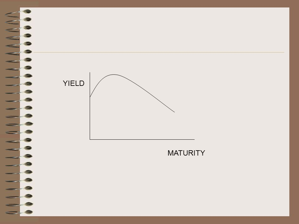 INVERSE YIELD CURVE YIELD MATURITY
