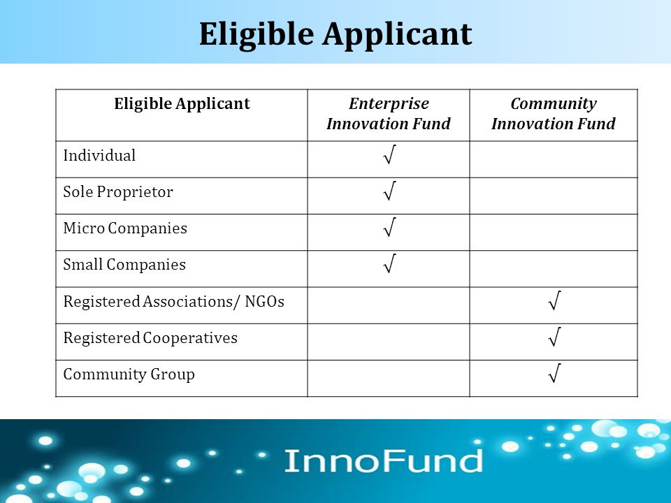 Eligible Applicant 65 Eligible ApplicantEnterprise Innovation Fund Community Innovation Fund Individual√ Sole Proprietor√ Micro Companies√ Small Compa