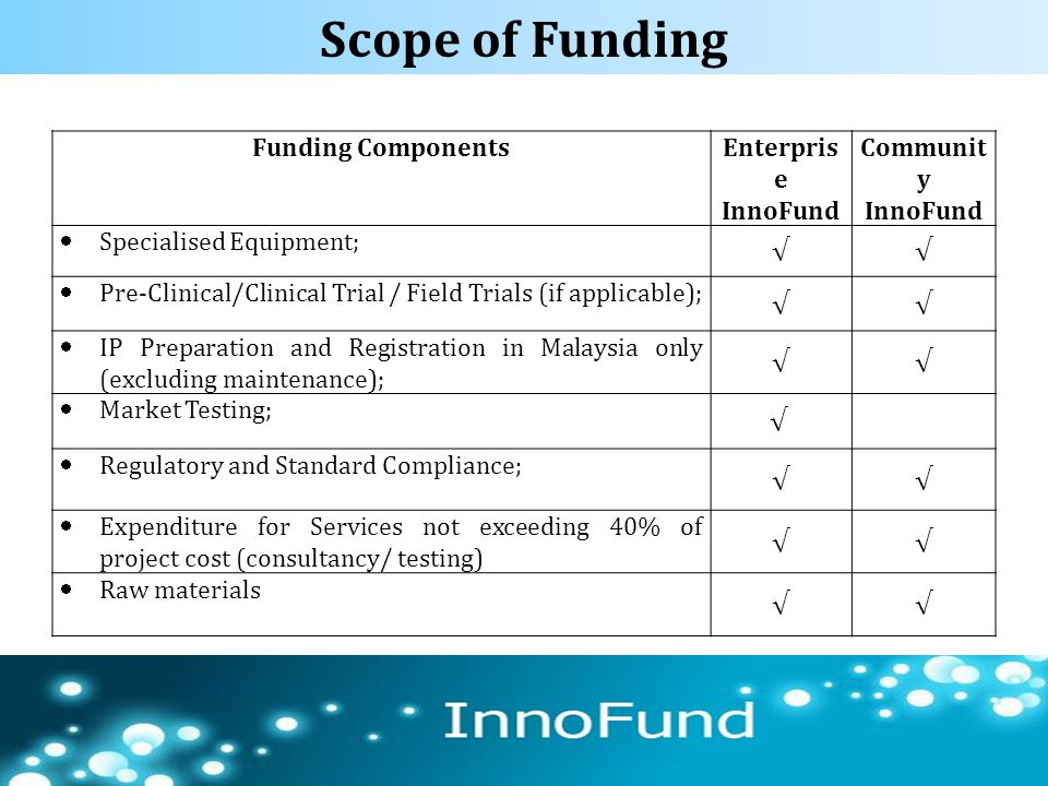 Scope of Funding 66 Funding ComponentsEnterpris e InnoFund Communit y InnoFund  Specialised Equipment; √√  Pre-Clinical/Clinical Trial / Field Trial
