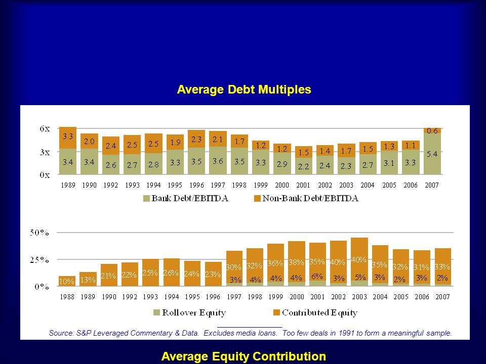 Average Debt Multiples Average Equity Contribution ________________ Source: S&P Leveraged Commentary & Data. Excludes media loans. Too few deals in 19