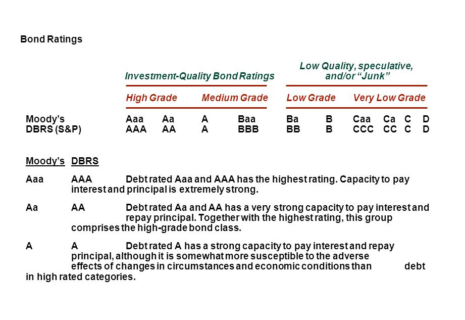 """Bond Ratings Low Quality, speculative, Investment-Quality Bond Ratings and/or """"Junk"""" High GradeMedium GradeLow GradeVery Low Grade Moody'sAaaAaABaaBaB"""