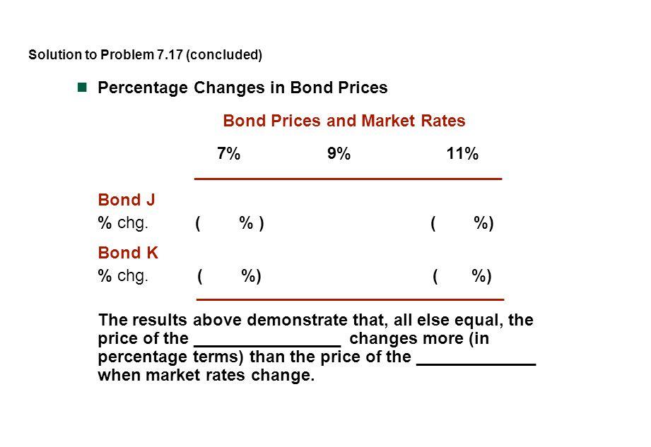 Percentage Changes in Bond Prices Bond Prices and Market Rates 7%9%11% _________________________________ Bond J % chg.( % )( %) Bond K % chg.( %)( %)