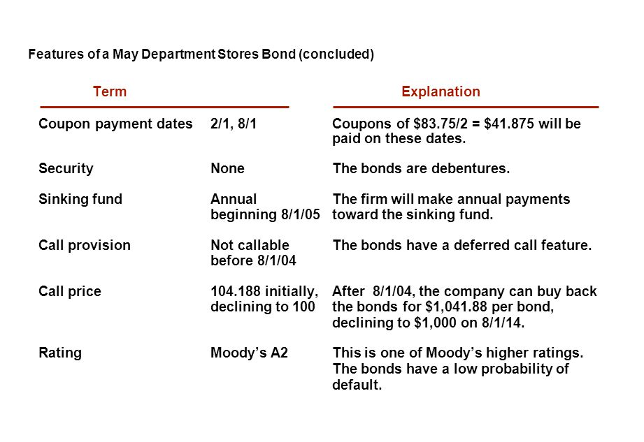 Features of a May Department Stores Bond (concluded) Term Explanation Coupon payment dates2/1, 8/1Coupons of $83.75/2 = $41.875 will be paid on these