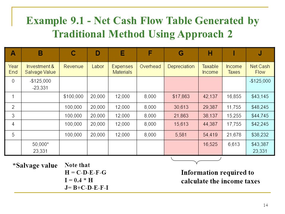14 Example 9.1 - Net Cash Flow Table Generated by Traditional Method Using Approach 2 ABCDEFGHIJ Year End Investment & Salvage Value RevenueLaborExpenses Materials OverheadDepreciationTaxable Income Income Taxes Net Cash Flow 0-$125,000 -23,331 -$125,000 1$100,00020,00012,0008,000$17,86342,13716,855$43,145 2100,00020,00012,0008,00030,61329,38711,755$48,245 3100,00020,00012,0008,00021,86338,13715,255$44,745 4100,00020,00012,0008,00015,61344,38717,755$42,245 5100,00020,00012,0008,0005,58154,41921,678$38,232 50,000* 23,331 16,5256,613$43,387 23,331 Information required to calculate the income taxes *Salvage value Note that H = C-D-E-F-G I = 0.4 * H J= B+C-D-E-F-I