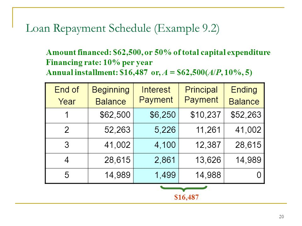 20 Loan Repayment Schedule (Example 9.2) End of Year Beginning Balance Interest Payment Principal Payment Ending Balance 1$62,500$6,250$10,237$52,263 252,2635,22611,26141,002 3 4,10012,38728,615 4 2,86113,62614,989 5 1,49914,9880 Amount financed: $62,500, or 50% of total capital expenditure Financing rate: 10% per year Annual installment: $16,487 or, A = $62,500(A/P, 10%, 5) $16,487