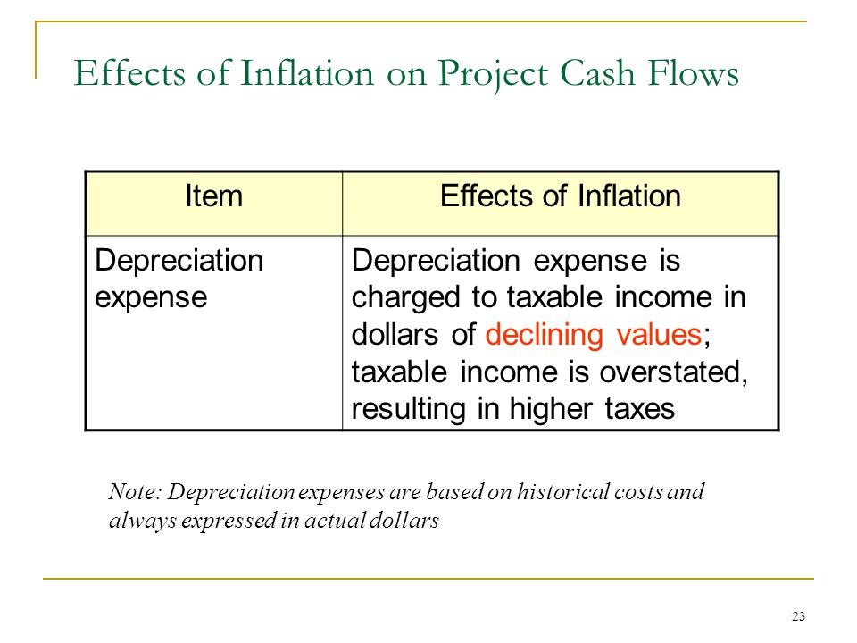 24 ItemEffects of Inflation Salvage valueInflated salvage value combined with book values based on historical costs results in higher taxable gains.