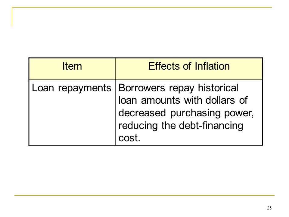25 ItemEffects of Inflation Loan repaymentsBorrowers repay historical loan amounts with dollars of decreased purchasing power, reducing the debt-financing cost.