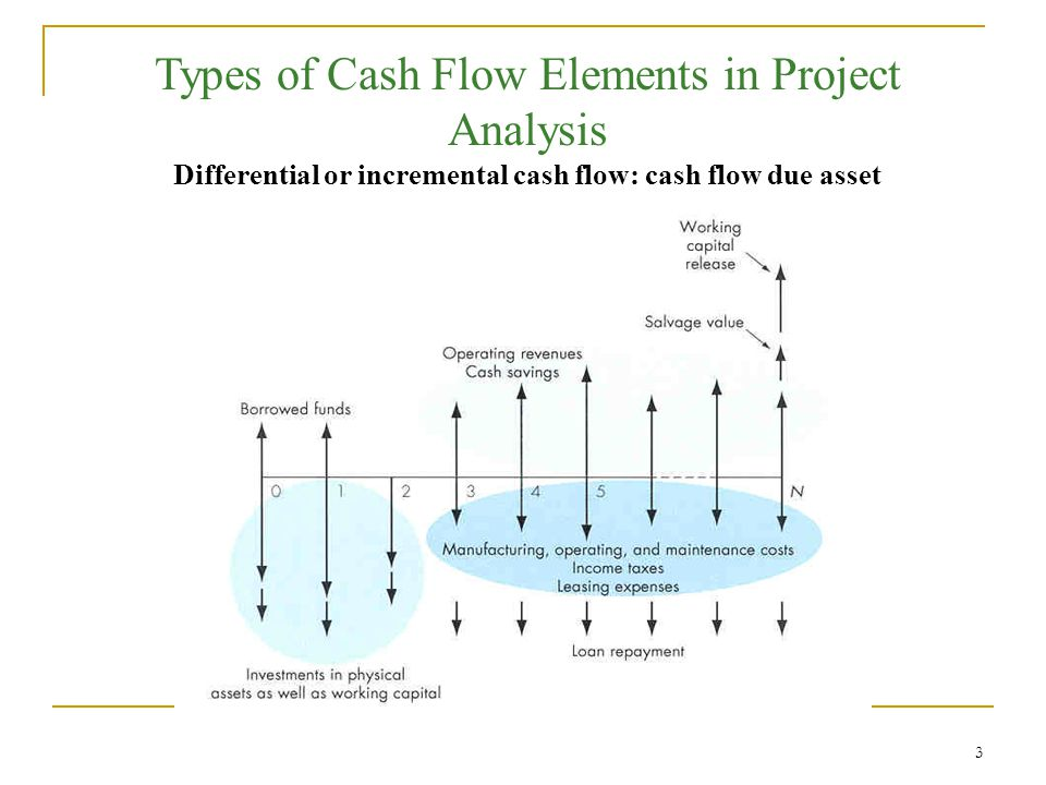 4 Approach 1 Income Statement Approach Approach 2 Direct Cash Flow Approach Operating revenues Cost of goods sold Depreciation Operating expenses Interest expenses Taxable income Income taxes Net income + Depreciation Operating revenues - Cost of goods sold - Operating expenses - Interest expenses - Income taxes Cash flow from operation Cash Flows from Operating Activities