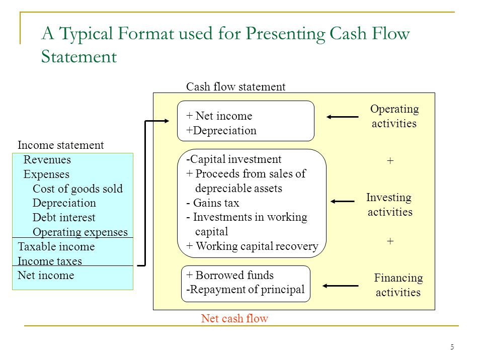 5 A Typical Format used for Presenting Cash Flow Statement Income statement Revenues Expenses Cost of goods sold Depreciation Debt interest Operating expenses Taxable income Income taxes Net income Cash flow statement + Net income +Depreciation -Capital investment + Proceeds from sales of depreciable assets - Gains tax - Investments in working capital + Working capital recovery + Borrowed funds -Repayment of principal Net cash flow Operating activities Investing activities Financing activities + +