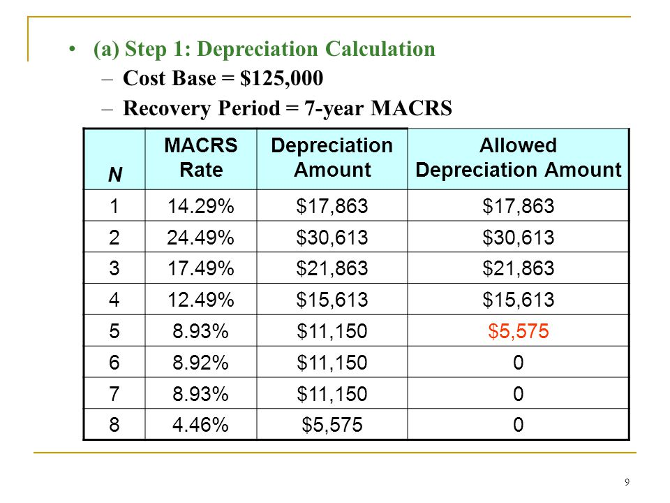 9 (a) Step 1: Depreciation Calculation –Cost Base = $125,000 –Recovery Period = 7-year MACRS N MACRS Rate Depreciation Amount Allowed Depreciation Amount 114.29%$17,863 224.49%$30,613 317.49%$21,863 412.49%$15,613 58.93%$11,150$5,575 68.92%$11,1500 78.93%$11,1500 84.46%$5,5750