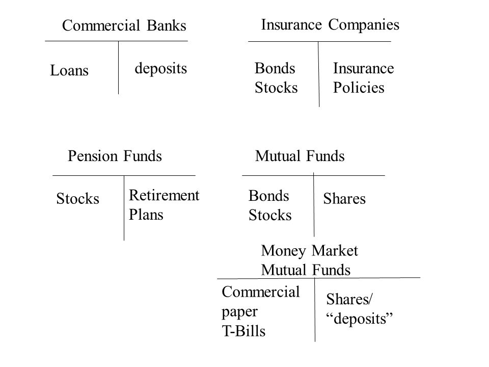 deposits Loans Insurance Policies Bonds Stocks Retirement Plans StocksShares Bonds Stocks Commercial paper T-Bills Shares/ deposits Commercial Banks Insurance Companies Pension FundsMutual Funds Money Market Mutual Funds