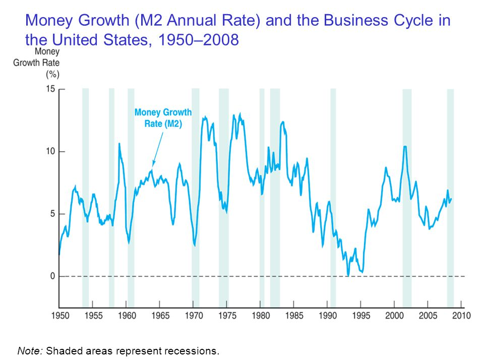 Money Growth (M2 Annual Rate) and the Business Cycle in the United States, 1950–2008 Note: Shaded areas represent recessions.
