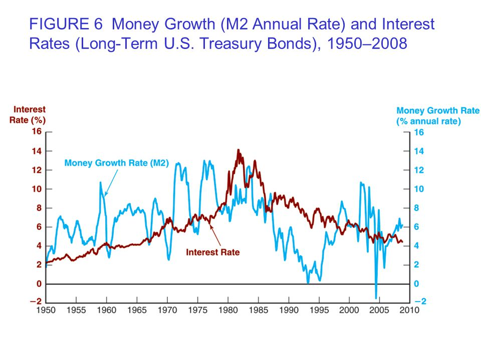 FIGURE 6 Money Growth (M2 Annual Rate) and Interest Rates (Long-Term U.S. Treasury Bonds), 1950–2008