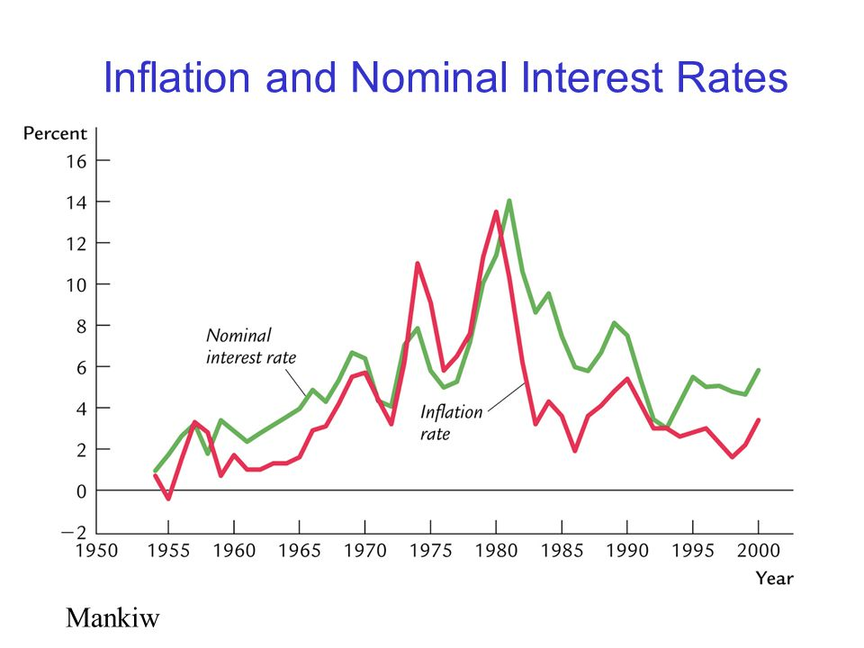Mankiw Inflation and Nominal Interest Rates