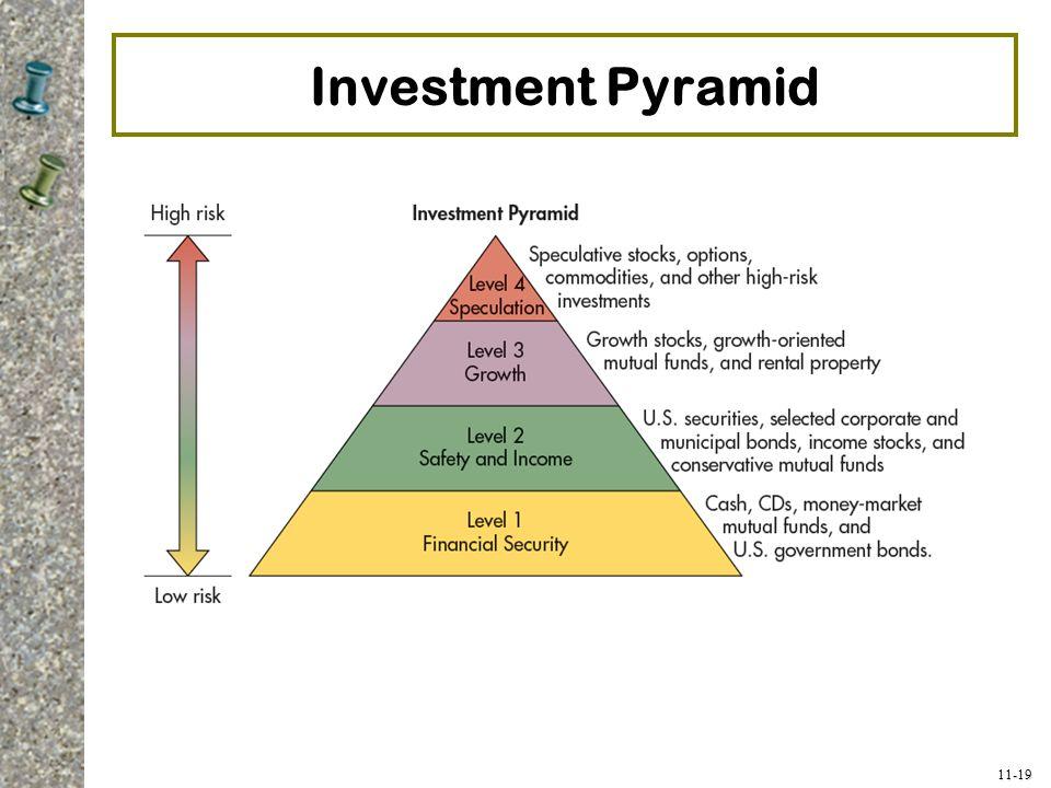 11-19 Investment Pyramid